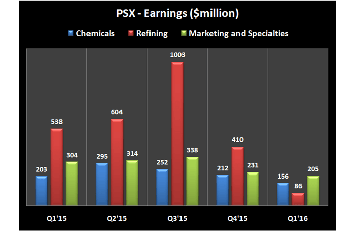 PSX Earnings over the last 5 quarters