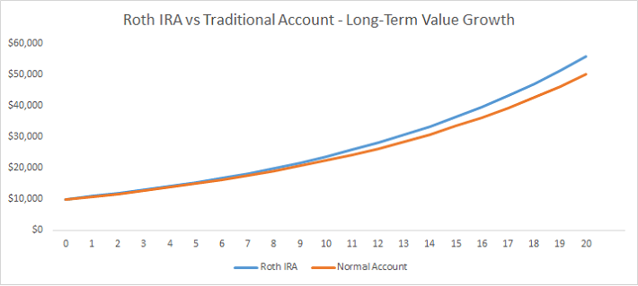 Roth IRA vs Regular Account