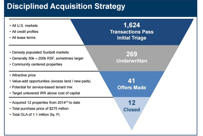 WSR Acquisition Strategy