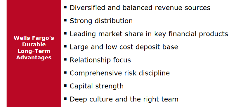 Wells Fargo Competitive Advantage