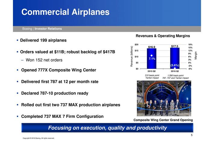 Boeing 2nd Quarter 2016
