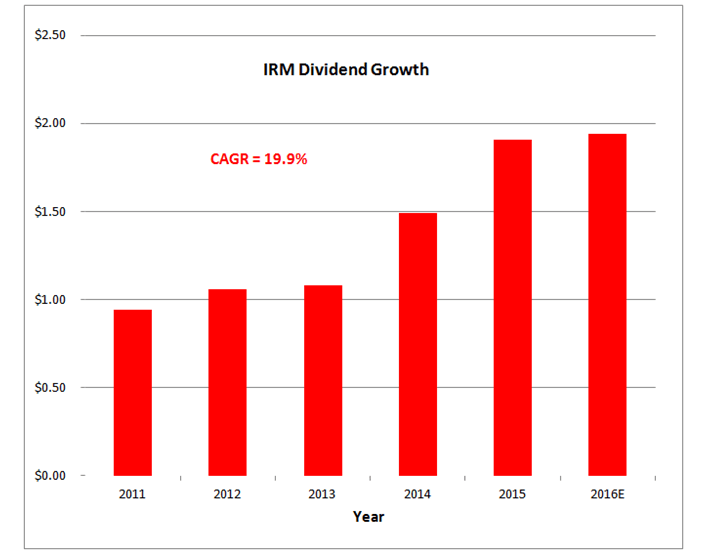 IRM Growth