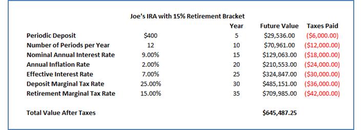 Joe Example 15 Percent Tax Bracket