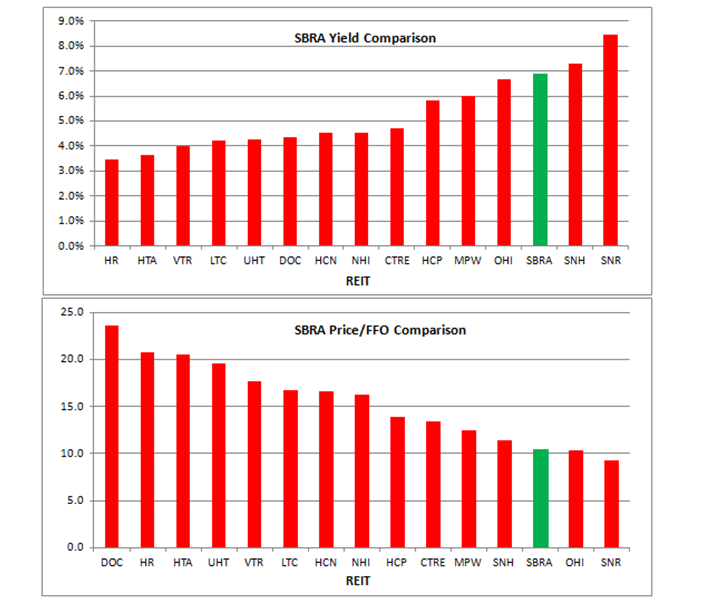 SBRA Valuation