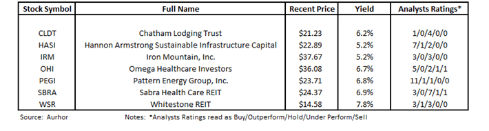 The Magnificent 7 Dividend Stocks