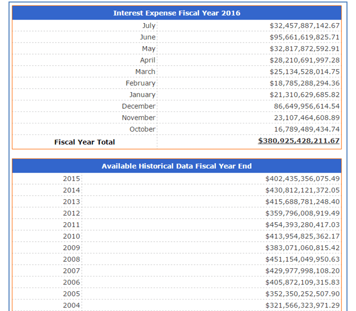 US Interest Expense