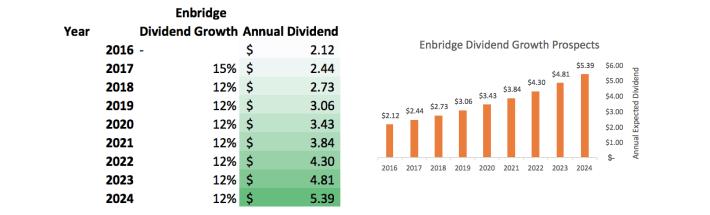 enbridge-dividend-growth-prospects
