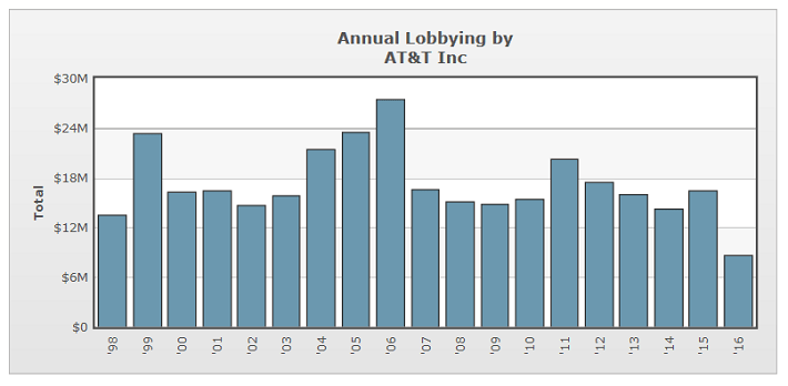 att-lobbying-spending-by-year