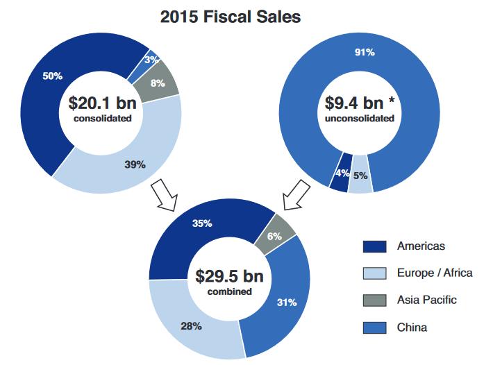 adient-2015-sales