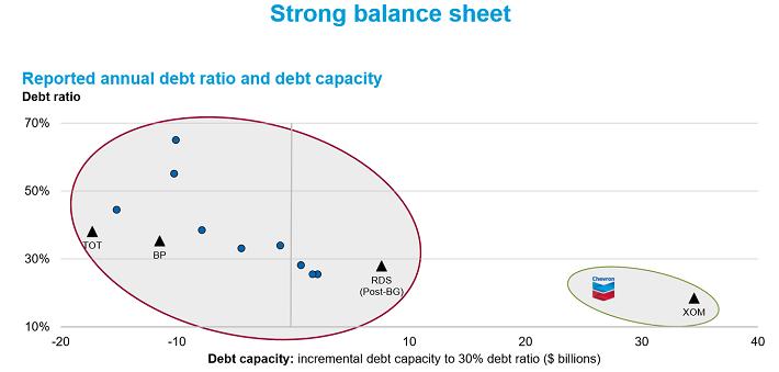 chevron-balance-sheet
