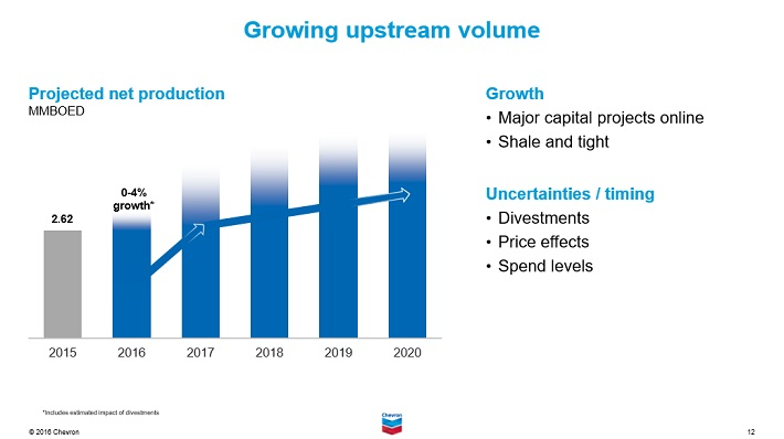 chevron-volume-growth