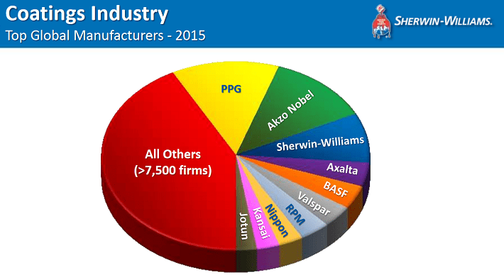 coatings-industry-size