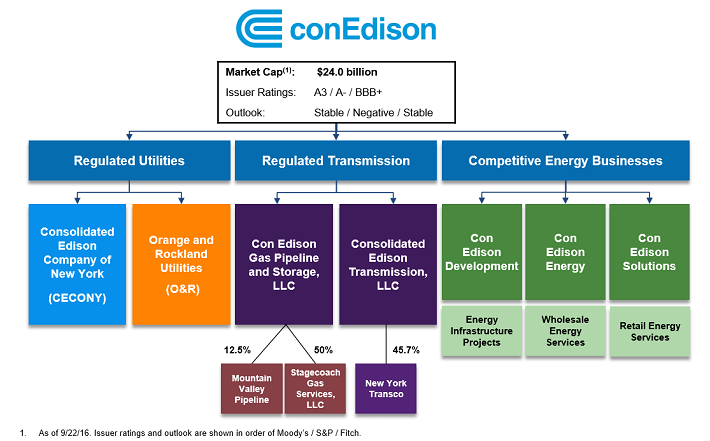 consolidated-edison-organizational-structure
