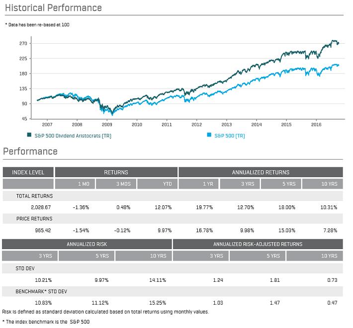 dividend-aristocrats-performance