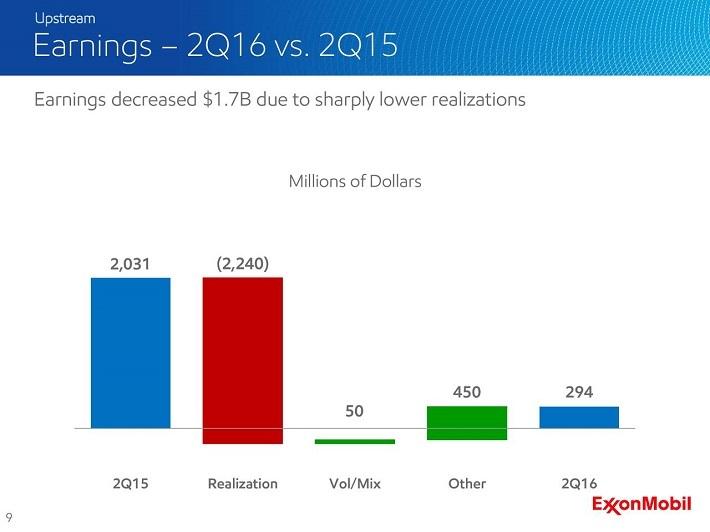 exxonmobil-earnings-decline