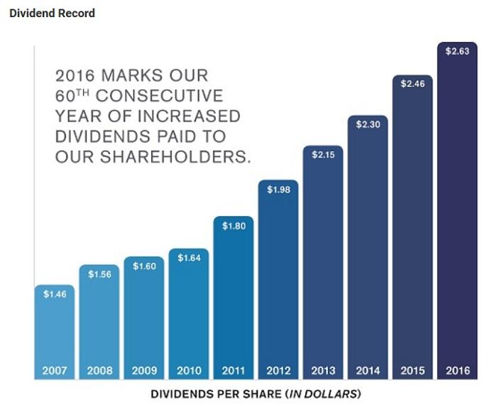 gpc-dividend-record