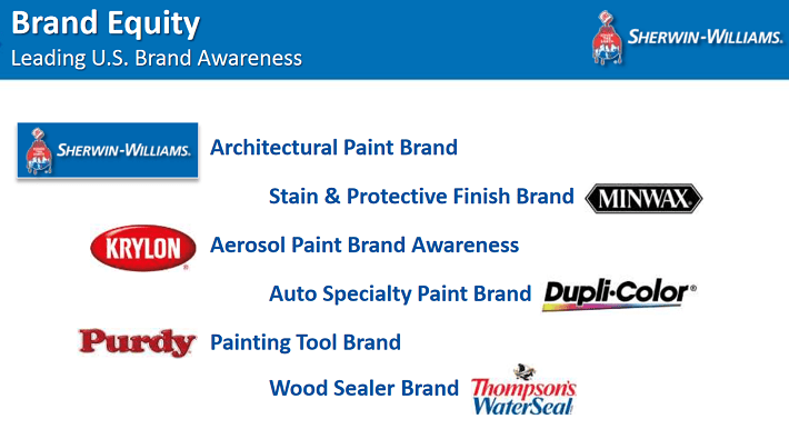 sherwin-williams-brands