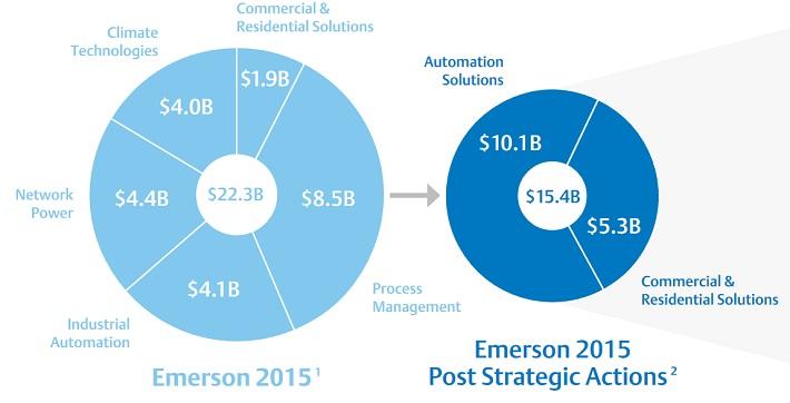 emr-strategic-actions
