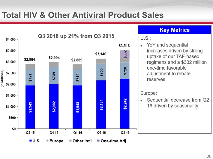 gild-hiv-other-products-image