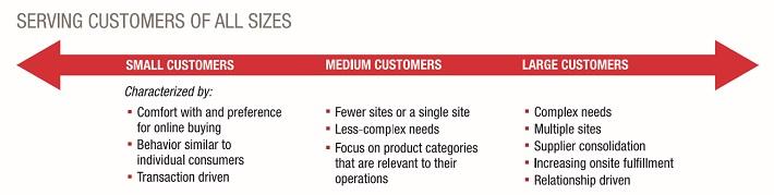 gww-customer-size