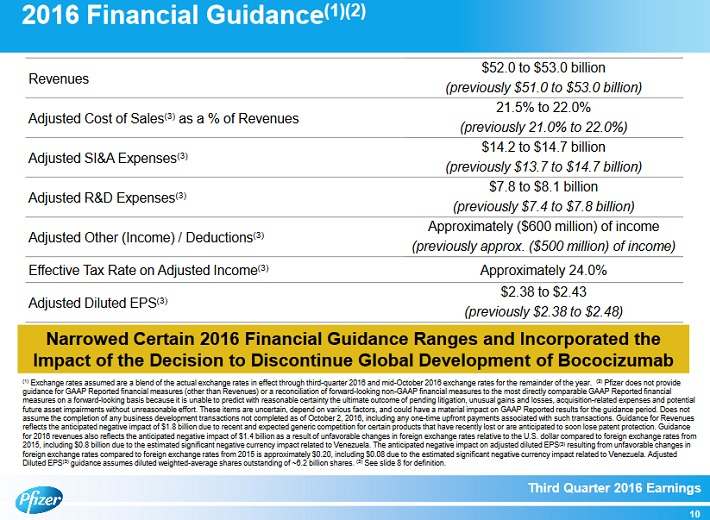 pfe-2016-financial-guidance