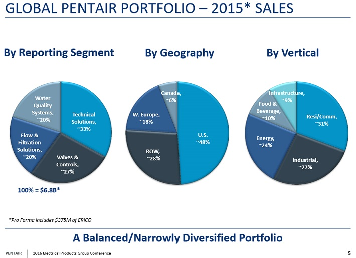 pnr-global-pentair-portfolio