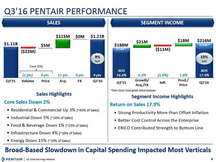 pnr-q3-earnings-presentation