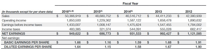 syy-five-year-financials