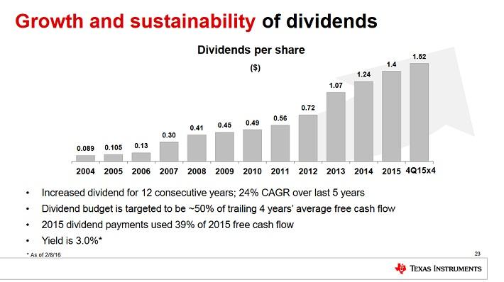 Texas Instruments Inc. (NASDAQ:TXN), The Goldman Sachs Group, Inc. (NYSE:GS)