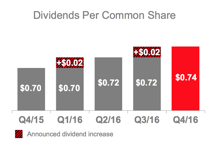 2016-dividend-growth-history