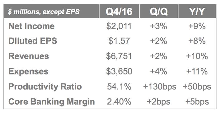 2016-financial-performance-snapshot
