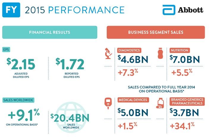 abt-2015-financials