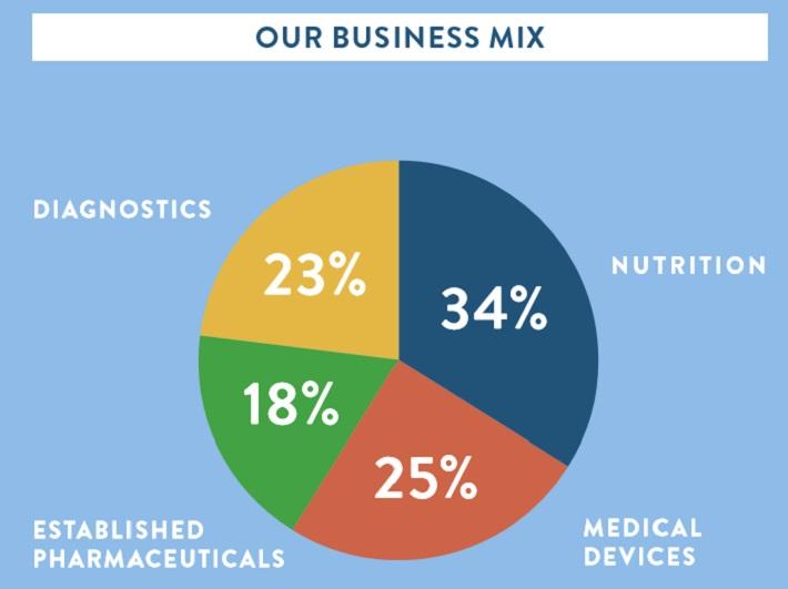 ABT Business Mix