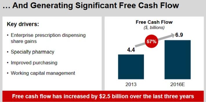 CVS Free Cash Flow
