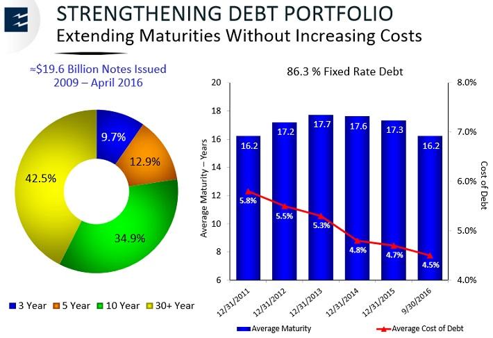 EPD Debt