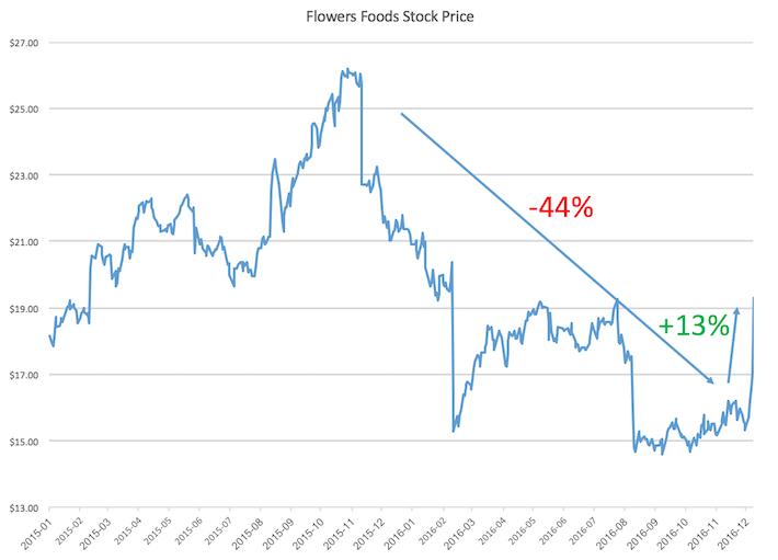 flo-stock-price
