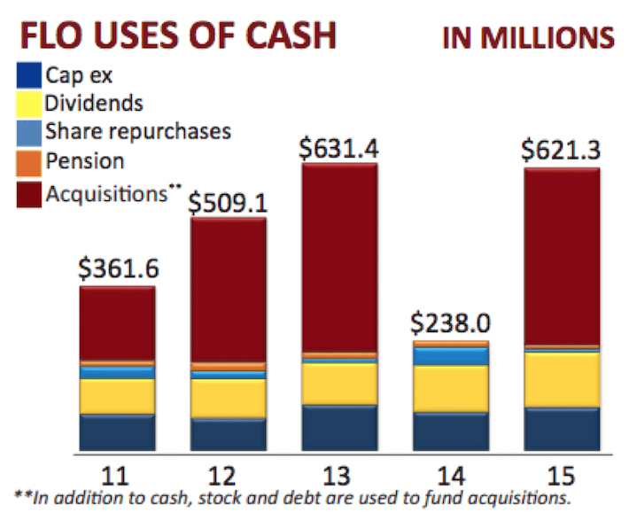 flo-uses-of-cash