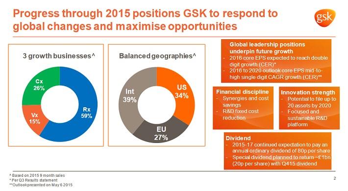 gsk-business-overview