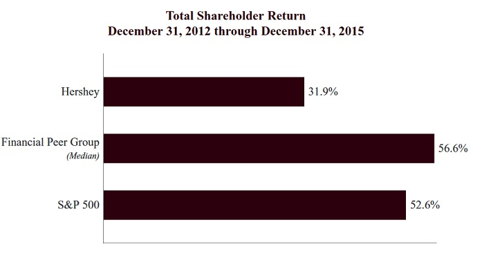 hsy-shareholder-return