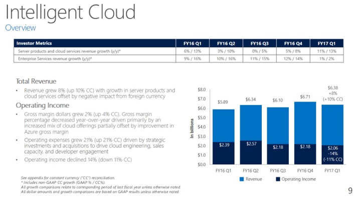 MSFT Intelligent Cloud