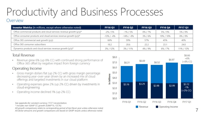 msft-productivity-and-business-processes