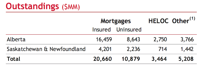 mortgage-in-oil-dependent-provinces