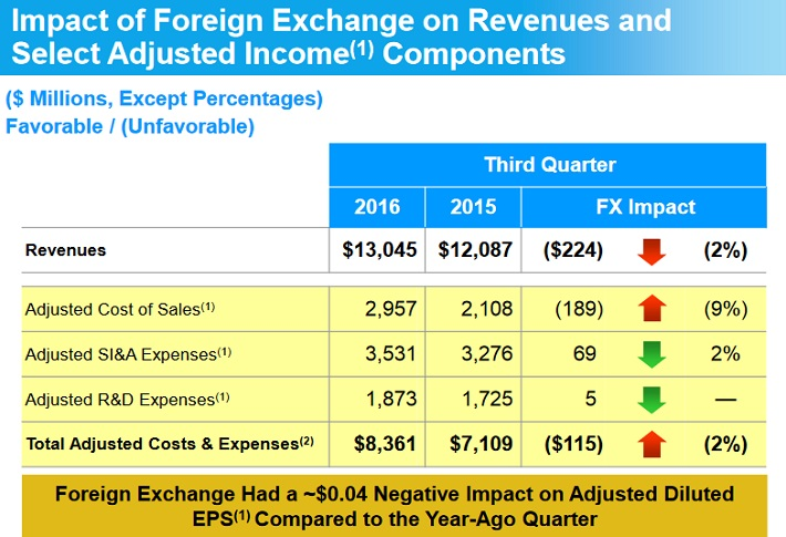 PFE Foreign Exchange