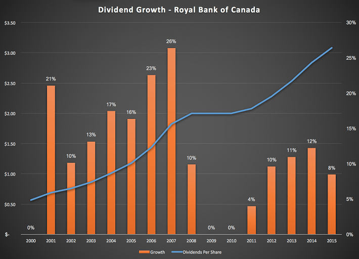 rbc-dividend-growth
