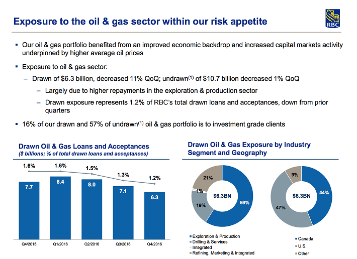 rbc-exposure-to-the-oil-gas-sector