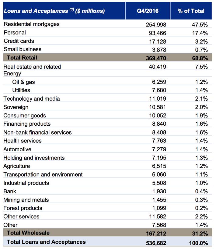 rbcs-retail-and-wholesale-loan-portfolio