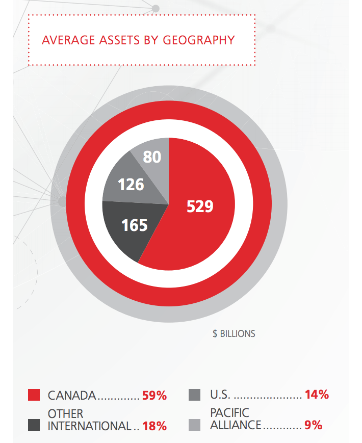 scotiabank-average-assets-by-geography