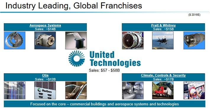 UTX Business