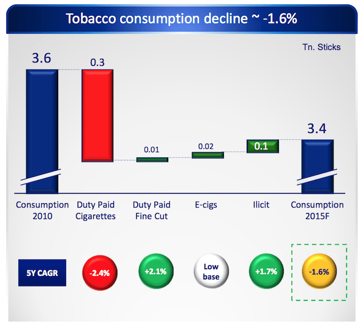 Worldwide Tobacco Consumption