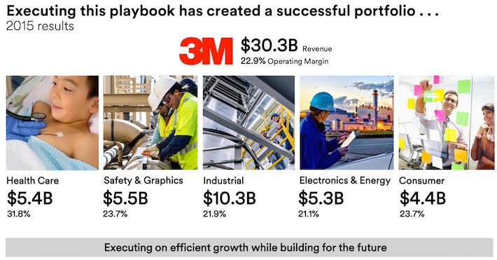 3M Product Portfolio
